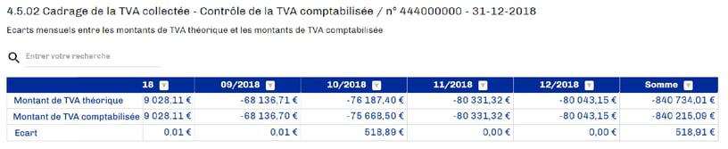 MasterFEC - Cadrage de la TVA collectée