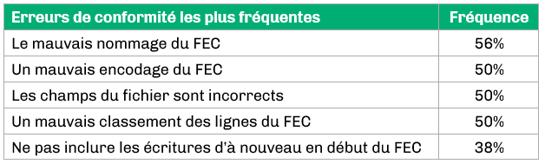 5 erreurs les plus fréquentes sur la structure du FEC