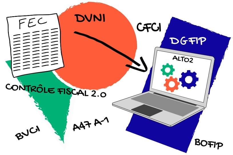 La DGFiP et le contrôle fiscal informatisé - MasterFEC